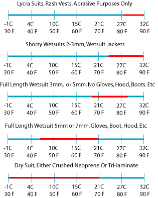 wetsuit temperature chart